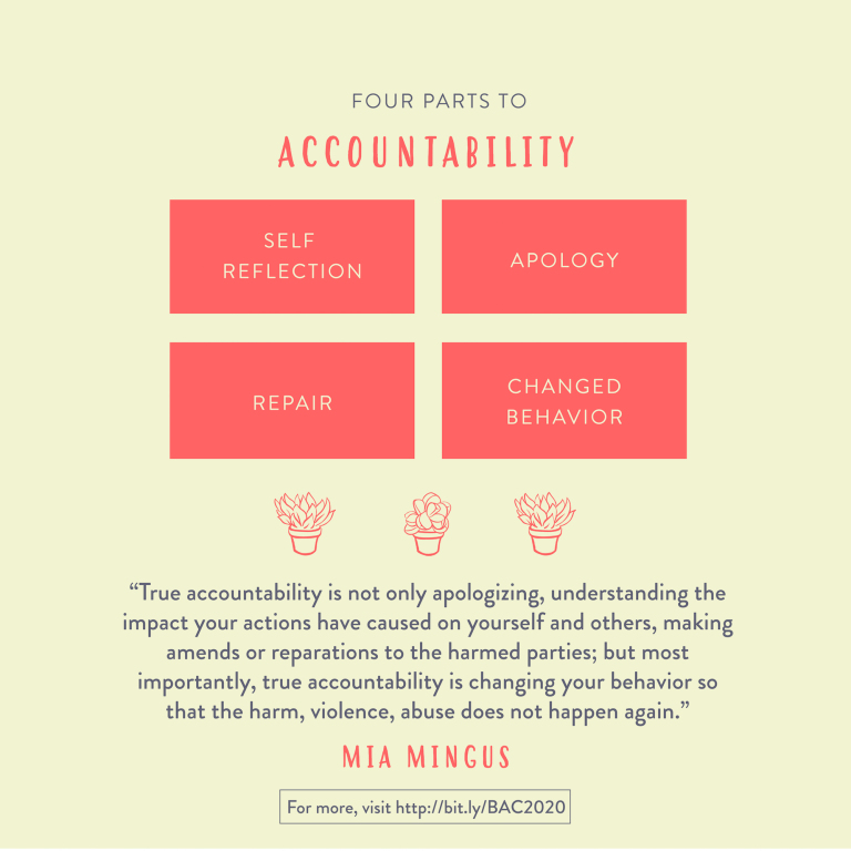 "[Image designed by Danbee Kim that reads, ""Four Parts to Accountability: self reflection, apology, repair, changed behavior."" Each part is in a separate red box, with a drawing of three small potted plants underneath. A quote by Mia Mingus at the bottom reads, ""True accountability is not only apologizing, understanding the impacts your actions have caused on yourself and others, making amends or reparations to the harmed parties; but most importantly, true accountability is changing your behavior so that the harm, violence, abuse does not happen again."" There is a small box at the bottom that reads, ""For more, visit http ://bit.ly/BAC2020""]"